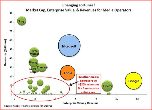 market cap bubbles (all)
