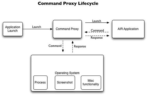 CommandProxy / AIR Application Lifecycle