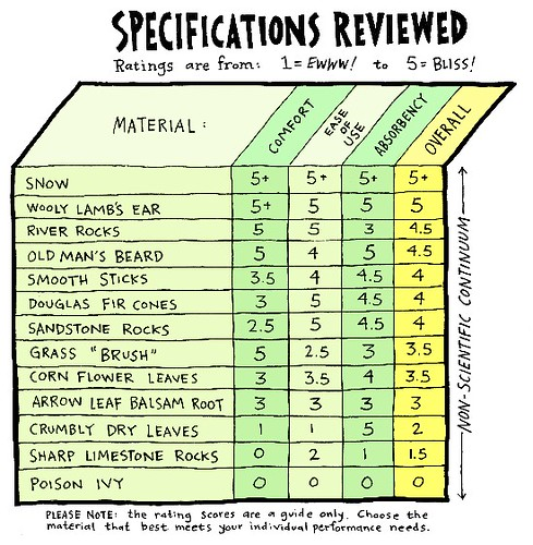 Mike's Spec Chart (M!)