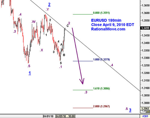 20100409-eurusd-180