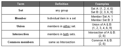 SAT Math: Sets Terminology (w/ example) | SAT Tutor's Blog