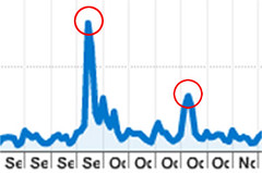 Media Feeding Frenzy Traffic Graph