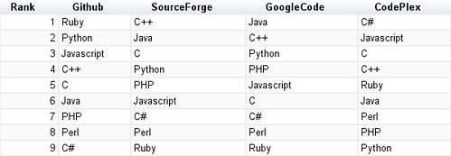 Popular Languages by Forge