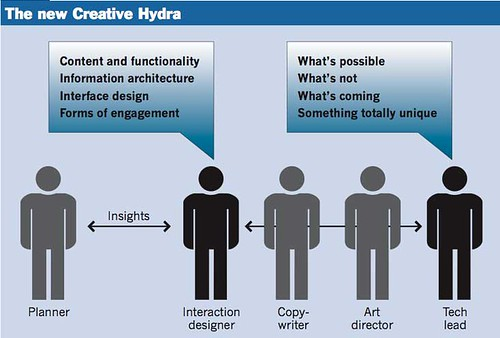 Creative Hydra