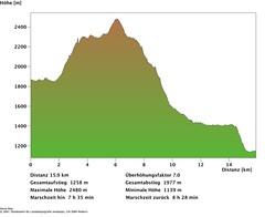 A-Profil GPS-Track (Shepherd & his Hot Dogs) Tags: panorama dog mountain mountains schweiz switzerland hiking berge climbing hund alpine summit alpen distance karst wandern profil bergwandern gipfel hhenmeter bergtour distanz doline glattalp dogs karrenfeld pyrenische berghunde pyrenean lckistock mrenspitz ruosalp