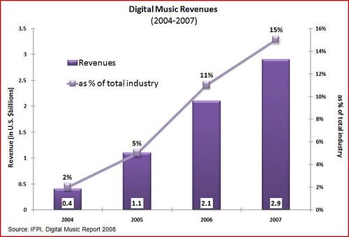 Digital media revenues