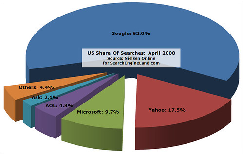 April 2008 Nielsen US Search Share