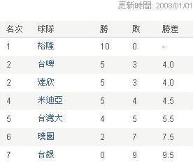 SBL戰績表(2008.01.01)