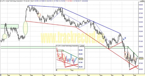 Linear Technology, LLTC, Nasdaq100