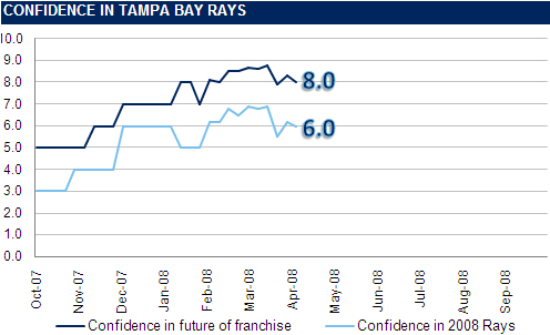 [RI CONFIDENCE GRAPH] The Rays Index Confidence Graph: Week 2