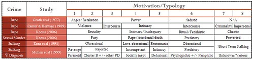 Sexual Crimes and their Typologies (by study)
