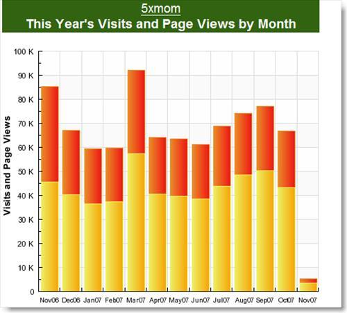 5xmom_sitemeter_year_stats