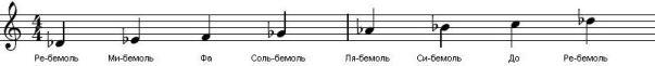 MajorScale(DFlat)