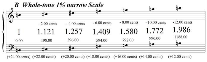 BWholeTone1PercentNarrow