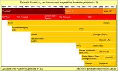 Zeitleiste Entwicklung Internet farbig
