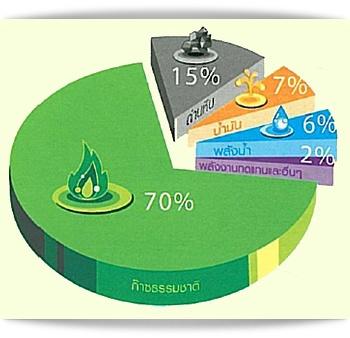 สัดส่วนในการใช้แหล่งพลังงานในการผลิตไฟฟ้าในประเทศไทย