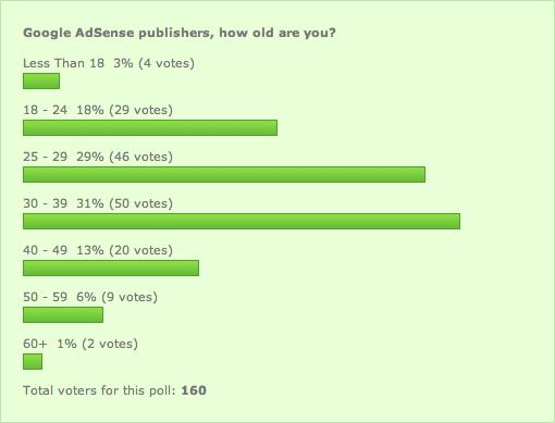 Google AdSense Publisher Ages