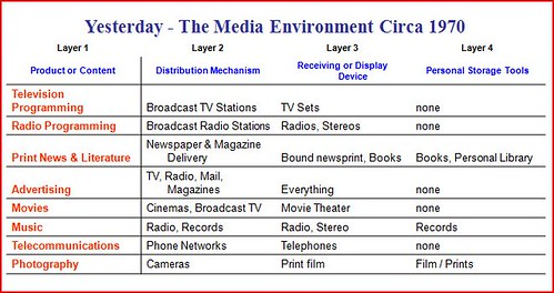 1970 media layers snapshot