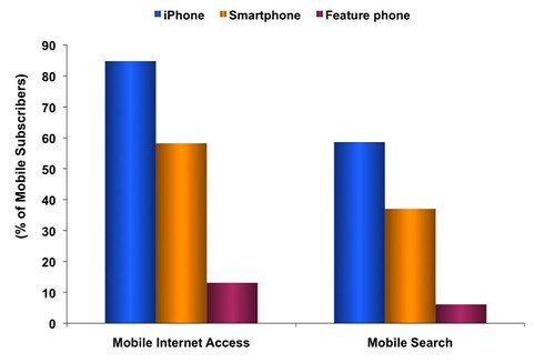 Mobile internet and search