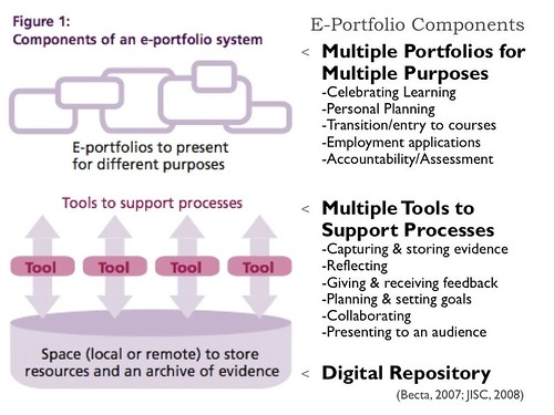 Electronic Portfolio Components