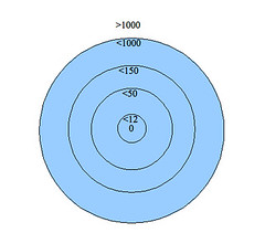 Social distance circles
