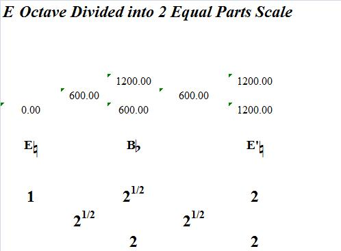 EOctaveDividedInto2EqualParts-Interval-analysis