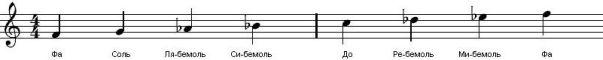 MinorScale(Fm)
