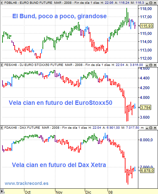 Estrategia Eurex 31 enero 2008, alerta EuroStoxx50, Dax Xetra y Bund