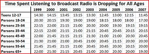 radio listening 2