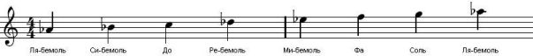 MajorScale(AFlat)