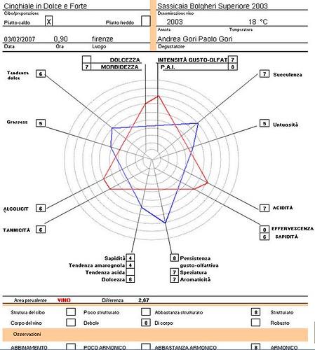 scheda ais abbinamento cinghiale sassaicaia