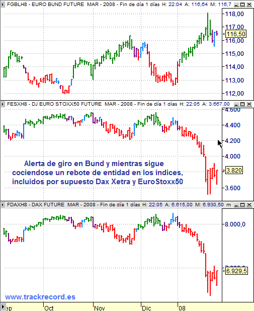 Estrategia Eurex 29 enero 2008, seguimiento EuroStoxx50 y Dax Xetra y alerta Bund