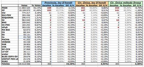 Comparativa de resultados electorales 2008