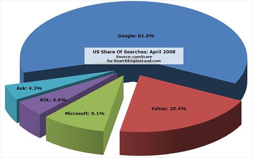 comScore April 2008 US Search Share