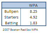 Red Sox 2007 WPA