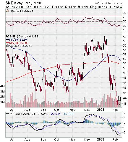 SNE Stock Chart