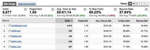 Using Analytics For Link Analysis