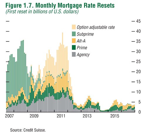 Mortgage Rate resets