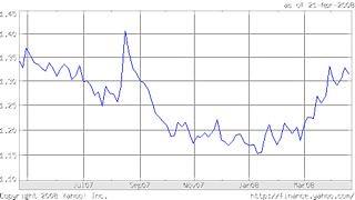 Lira-dollar-chart