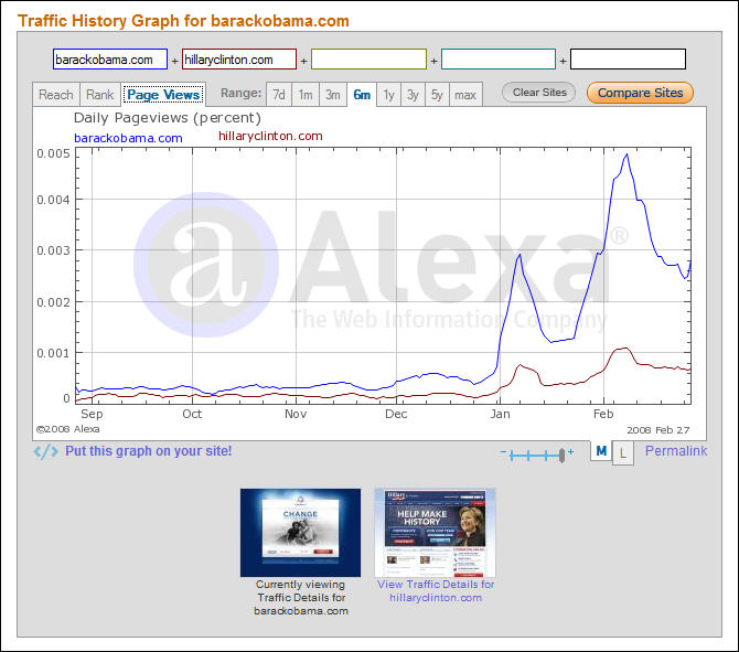 Barack Obama vs. Hillary Clinton Page Views on Websites, by Alexa