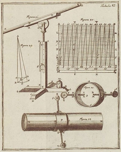 Astronomy measuring