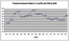 fatti_PressioneFiscaleItalia (termometropolitico) Tags: tasse politica deficit pil lavoro grafici economica macroeconomia
