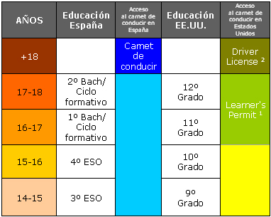 Tabla comparativa conducción