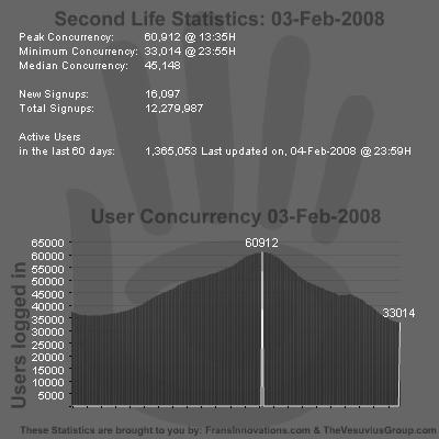 SL Stats 03-02-2008