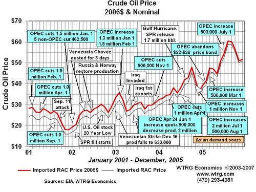 Crude Oil Prices: 2001 - 2005