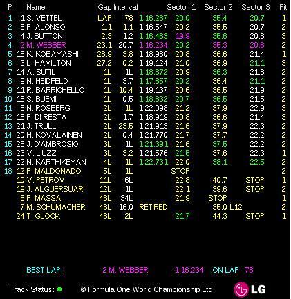 GP Monaco 2011 - la course