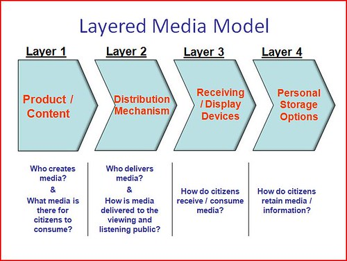 Layered Media Model
