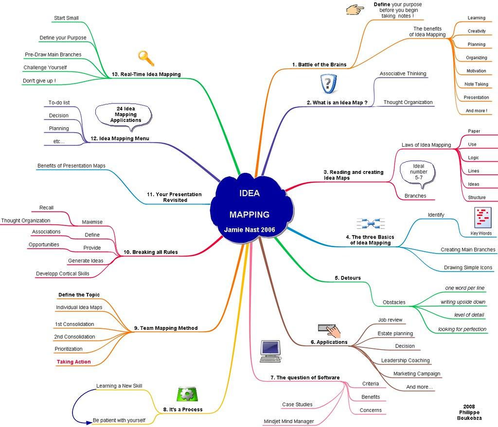 Idea Mapping : l'