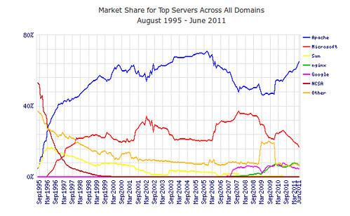HTTP szerverek piaci részesedése hostnevek tekintetében 2011/06