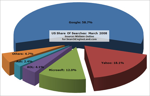 NetRatings Search Share: March 2008